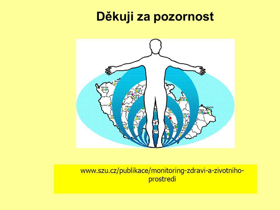 Děkuji za pozornost www.szu.cz/publikace/monitoring-zdravi-a-zivotniho-prostredi