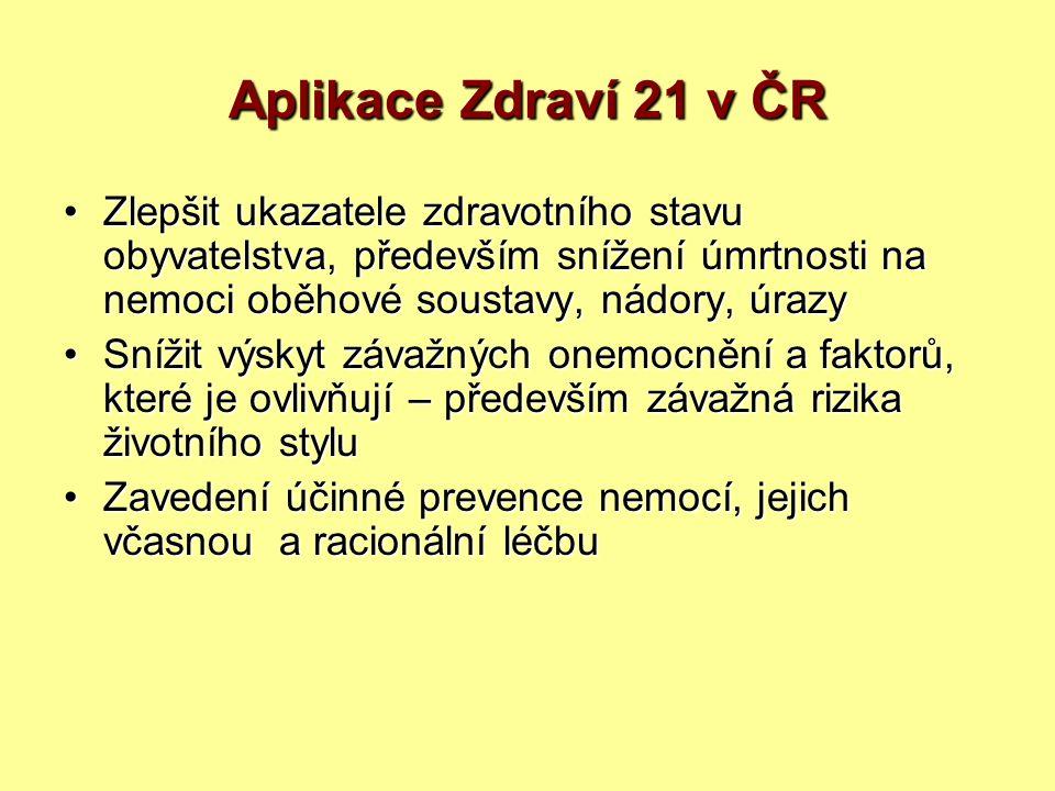 Aplikace Zdraví 21 v ČR Zlepšit ukazatele zdravotního stavu obyvatelstva, především snížení úmrtnosti na nemoci oběhové soustavy, nádory, úrazy.