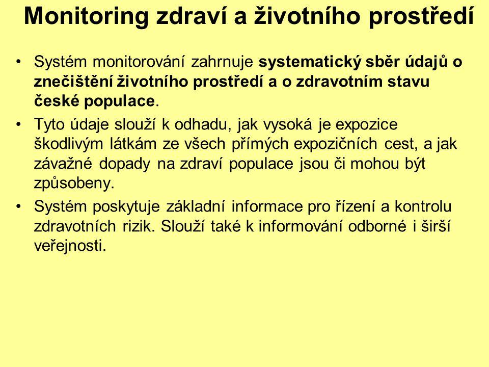 Monitoring zdraví a životního prostředí