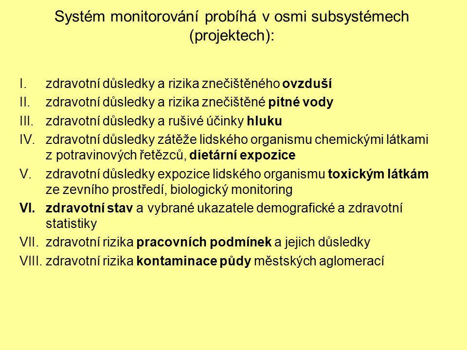 Systém monitorování probíhá v osmi subsystémech (projektech):