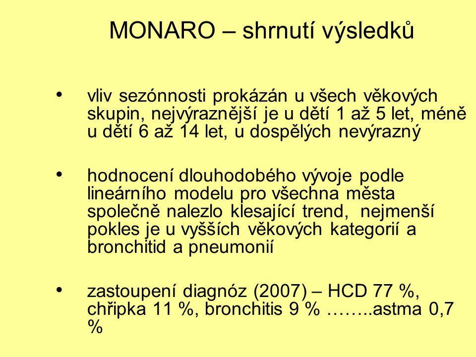 MONARO – shrnutí výsledků