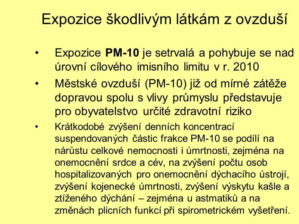 Expozice škodlivým látkám z ovzduší