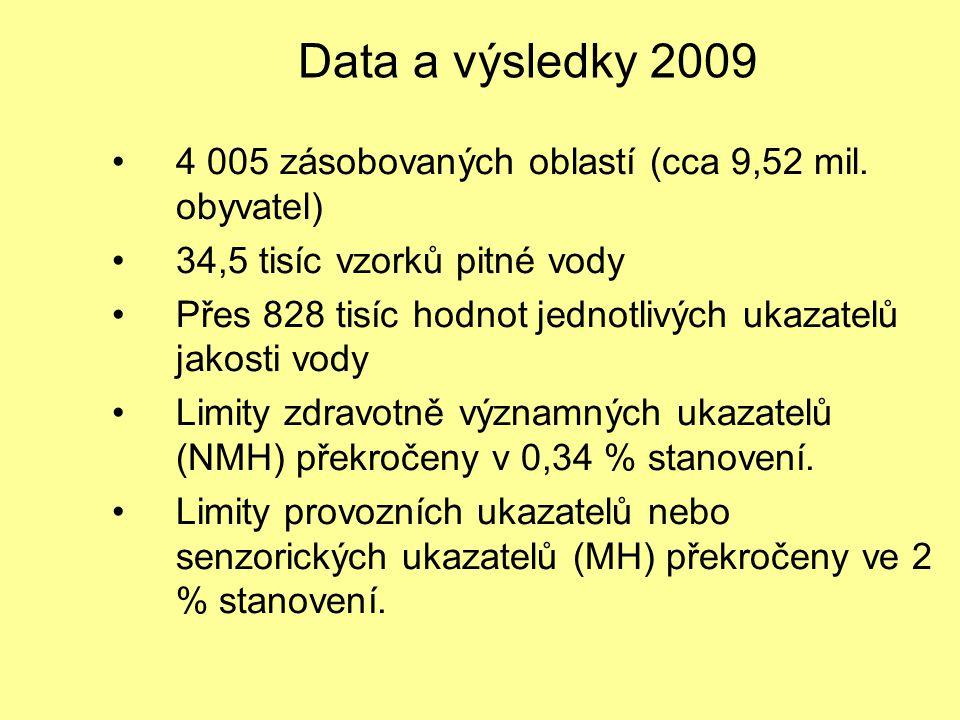 Data a výsledky 2009 4 005 zásobovaných oblastí (cca 9,52 mil. obyvatel) 34,5 tisíc vzorků pitné vody.