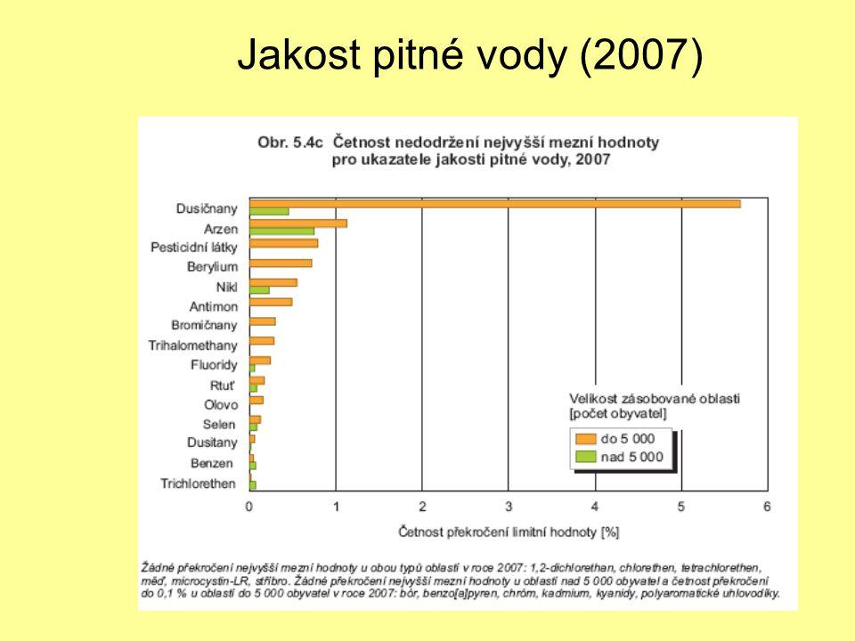Jakost pitné vody (2007)
