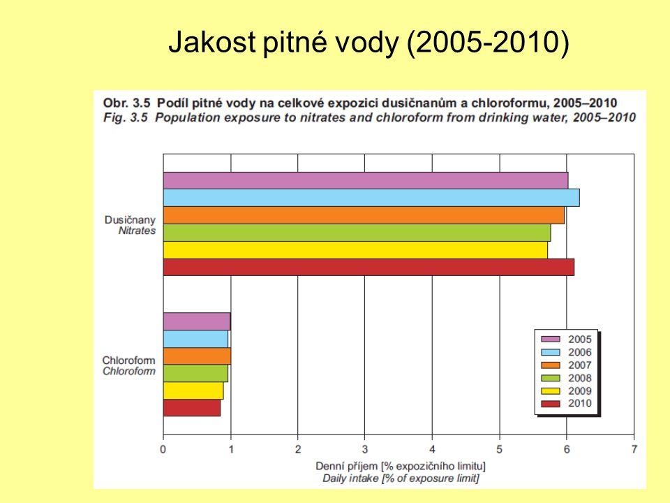 Jakost pitné vody (2005-2010)