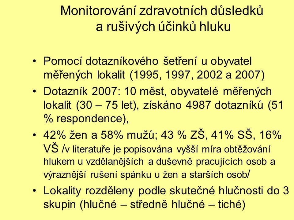 Monitorování zdravotních důsledků a rušivých účinků hluku