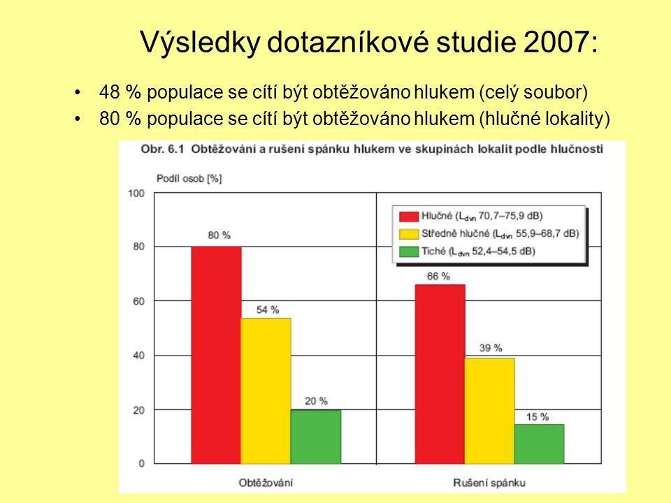 Výsledky dotazníkové studie 2007:
