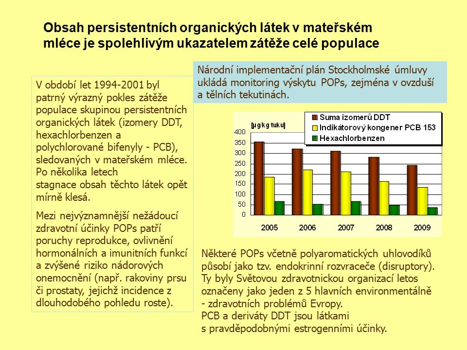 Obsah persistentních organických látek v mateřském mléce je spolehlivým ukazatelem zátěže celé populace