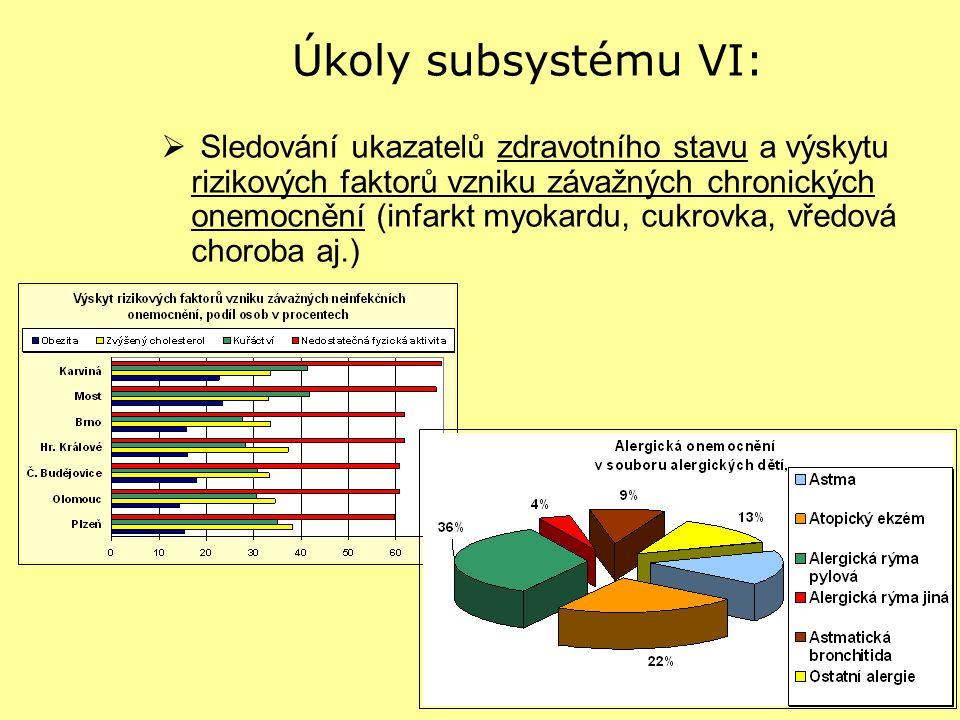 Úkoly subsystému VI: