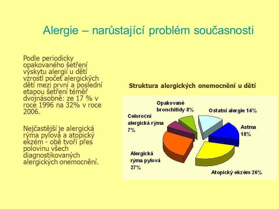 Alergie – narůstající problém současnosti
