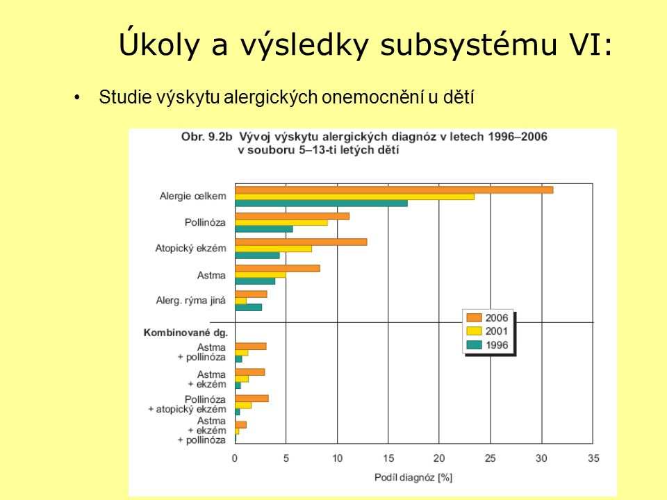 Úkoly a výsledky subsystému VI: