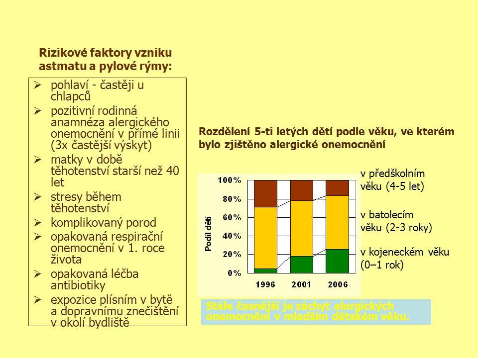 Rizikové faktory vzniku astmatu a pylové rýmy:
