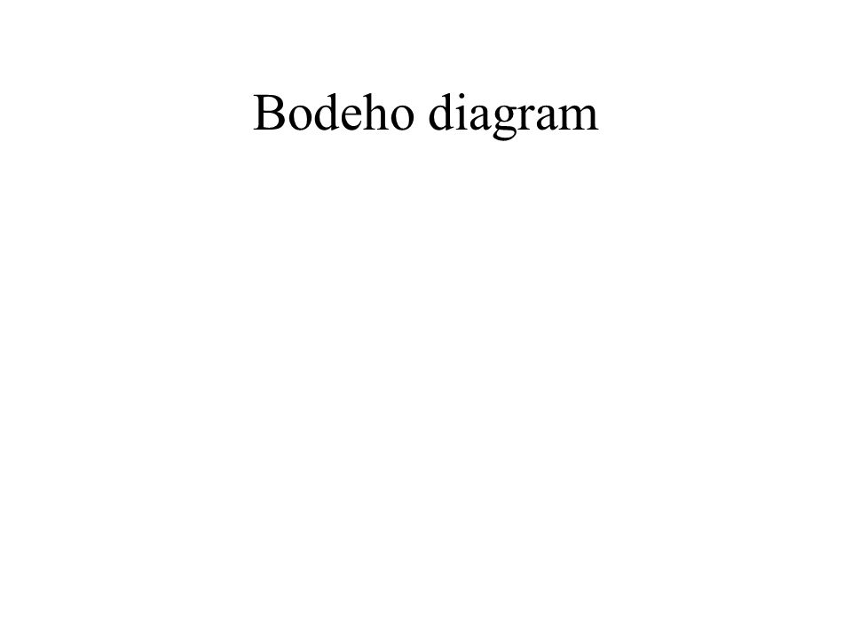 Bodeho diagram
