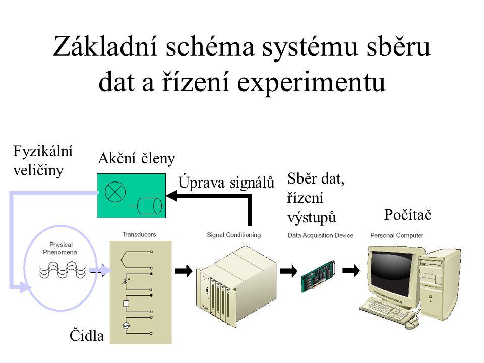 Základní schéma systému sběru dat a řízení experimentu