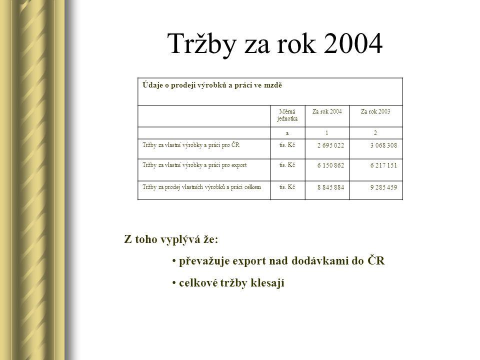 Tržby za rok 2004 Z toho vyplývá že: