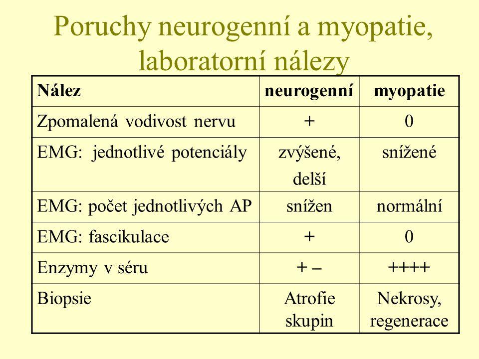 Poruchy neurogenní a myopatie, laboratorní nálezy