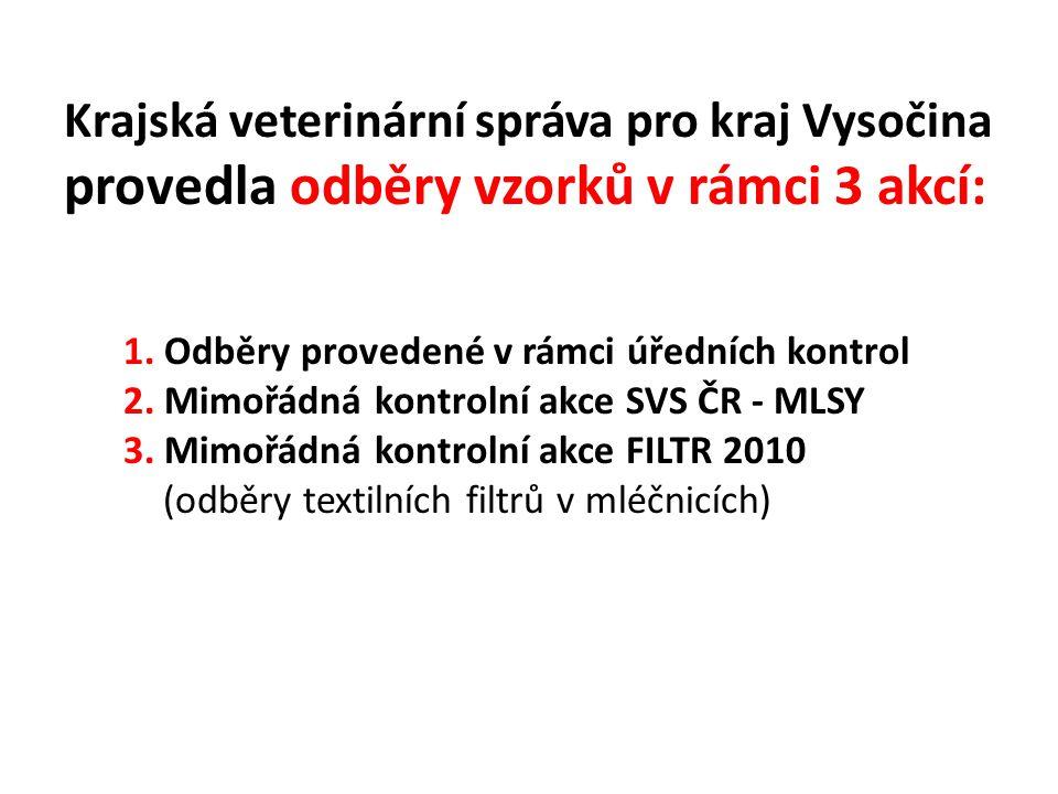 Krajská veterinární správa pro kraj Vysočina provedla odběry vzorků v rámci 3 akcí: