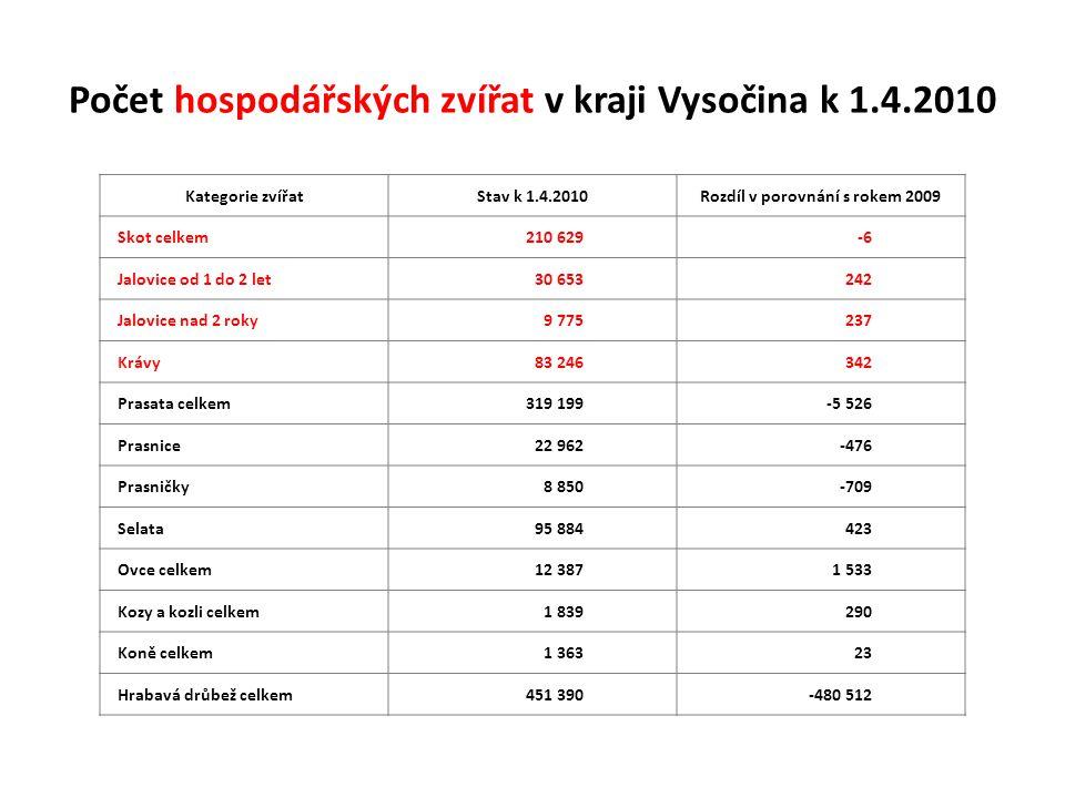 Počet hospodářských zvířat v kraji Vysočina k 1.4.2010