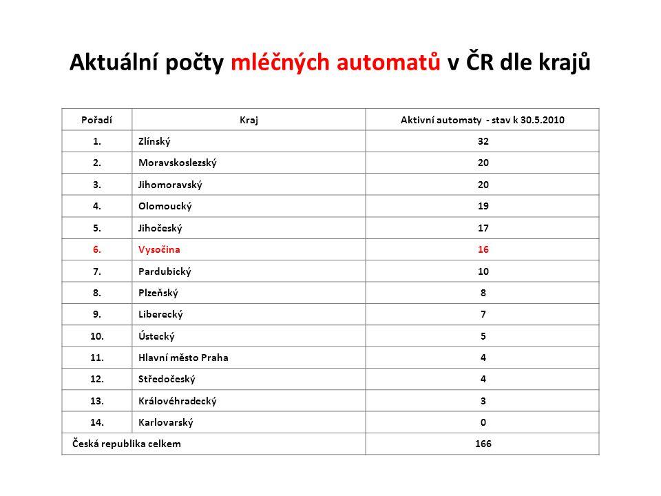 Aktuální počty mléčných automatů v ČR dle krajů