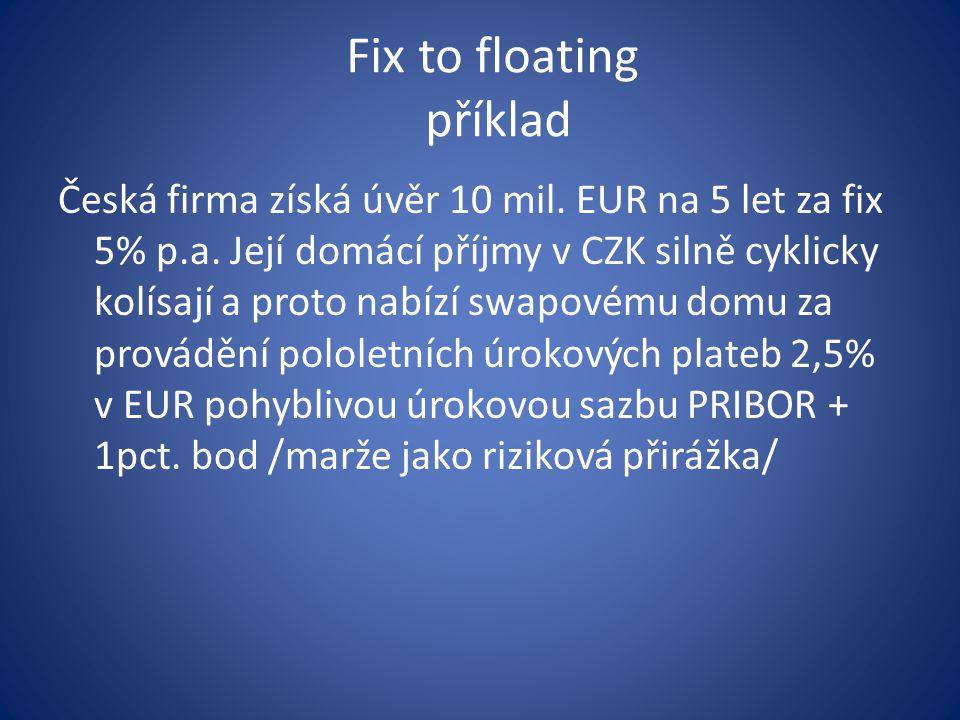 Fix to floating příklad