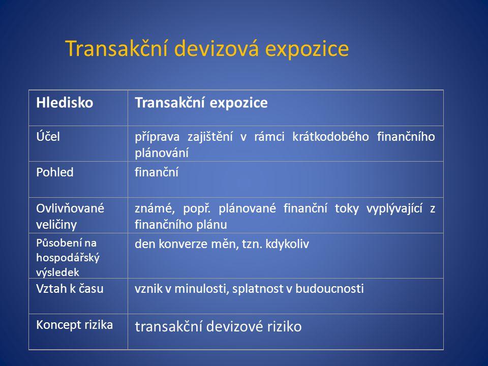 Transakční devizová expozice