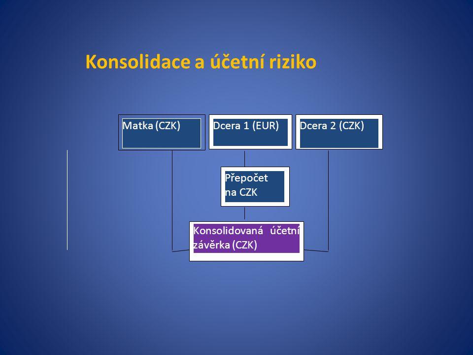 Konsolidace a účetní riziko
