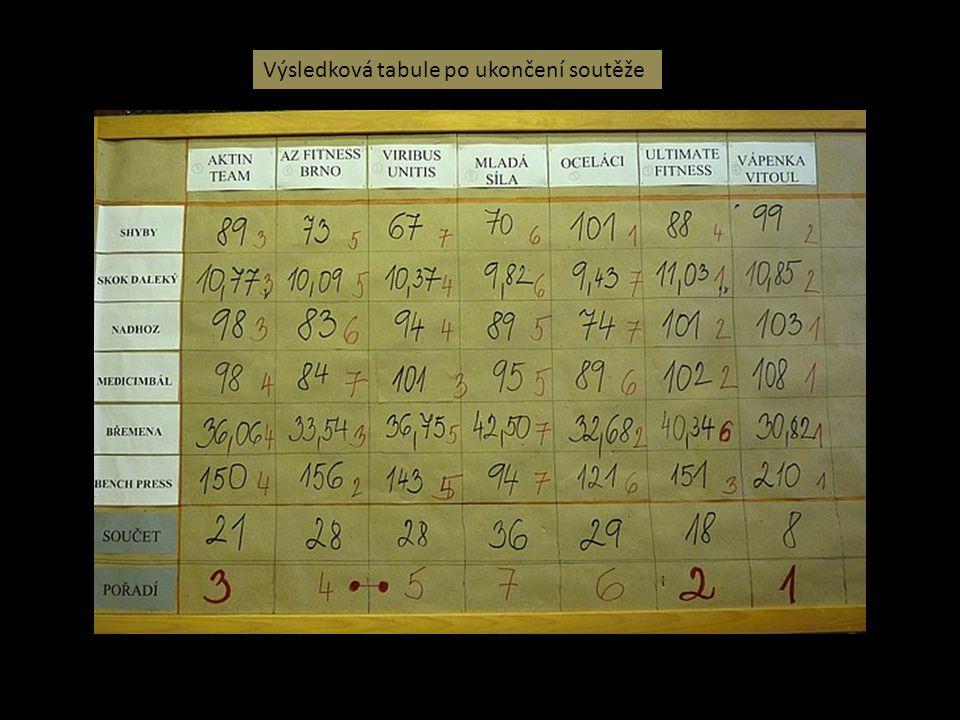 Výsledková tabule po ukončení soutěže