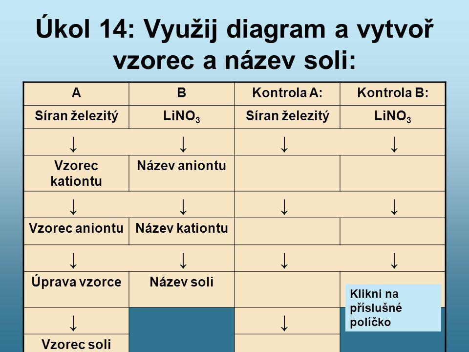 Úkol 14: Využij diagram a vytvoř vzorec a název soli: