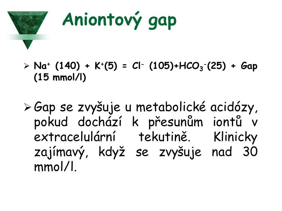 Aniontový gap Na+ (140) + K+(5) = Cl- (105)+HCO3-(25) + Gap (15 mmol/l)