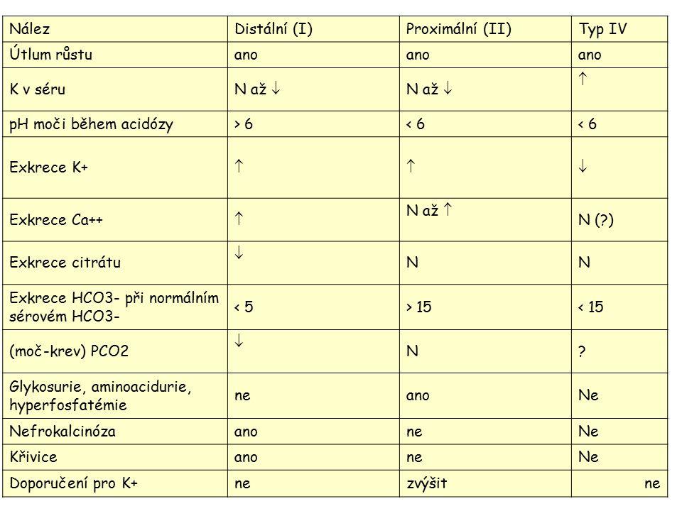 Nález Distální (I) Proximální (II) Typ IV. Útlum růstu. ano. K v séru. N až   pH moči během acidózy.