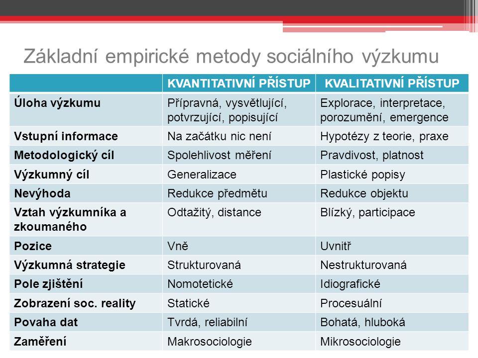 Základní empirické metody sociálního výzkumu