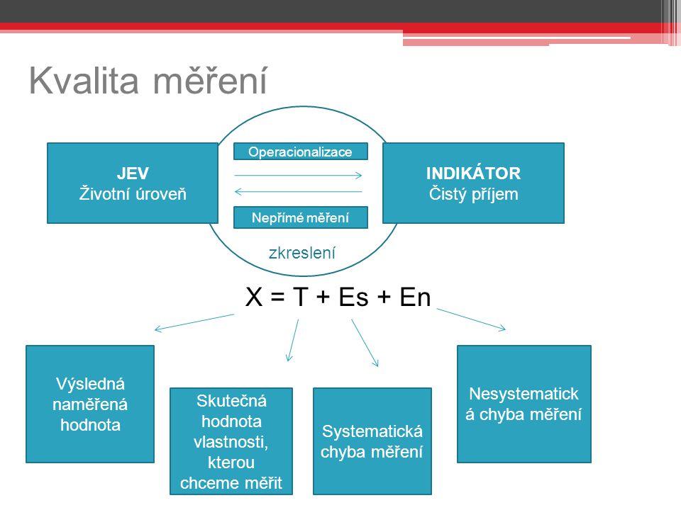 Kvalita měření X = T + Es + En zkreslení JEV Životní úroveň INDIKÁTOR