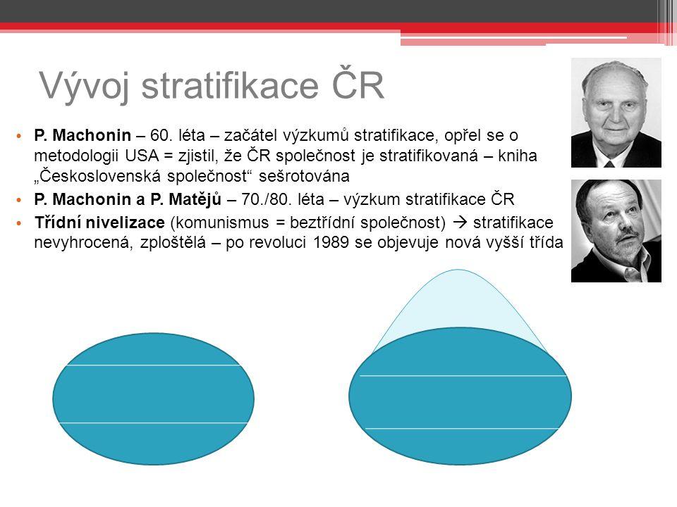 Vývoj stratifikace ČR