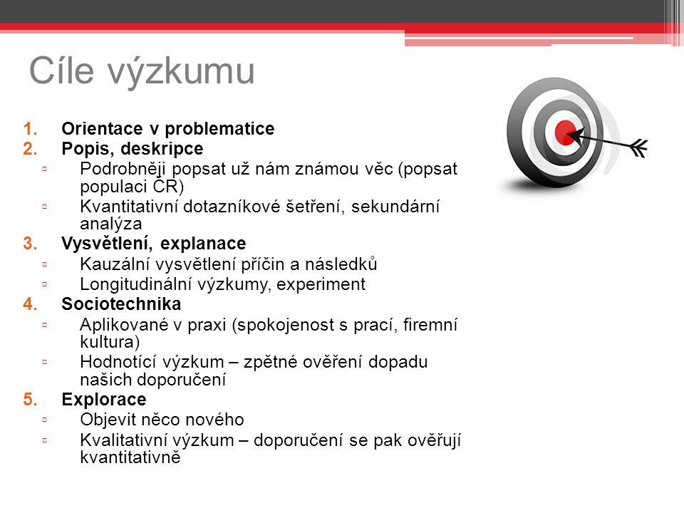 Cíle výzkumu Orientace v problematice Popis, deskripce