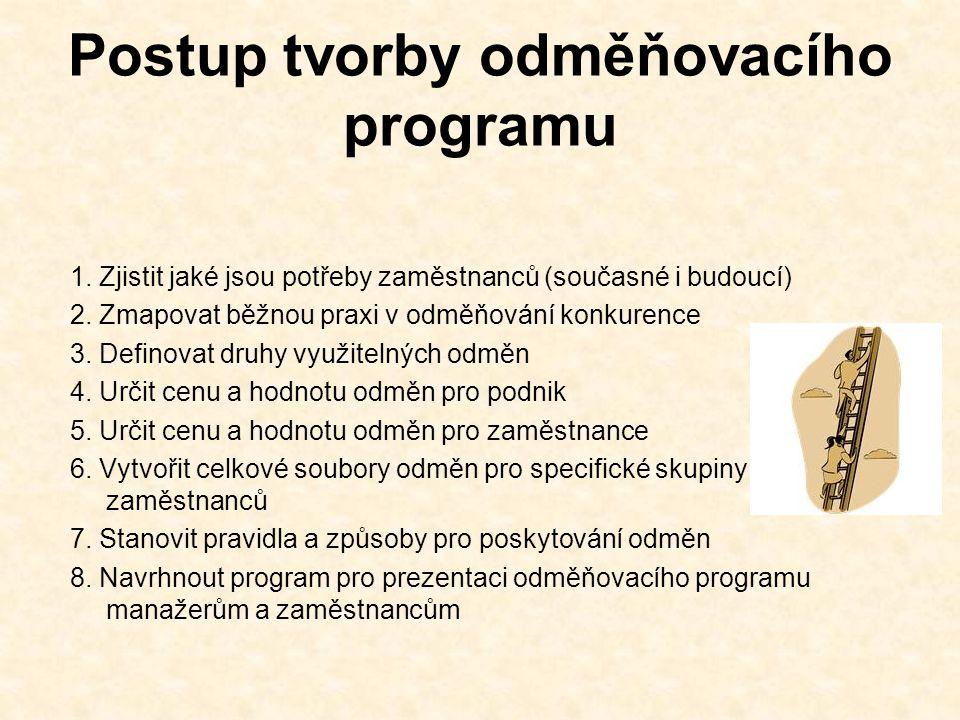 Postup tvorby odměňovacího programu