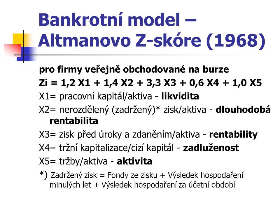 Bankrotní model – Altmanovo Z-skóre (1968)