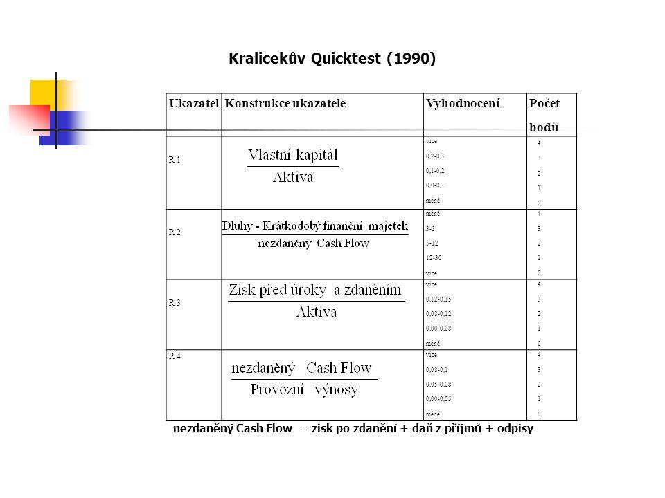 Kralicekův Quicktest (1990)