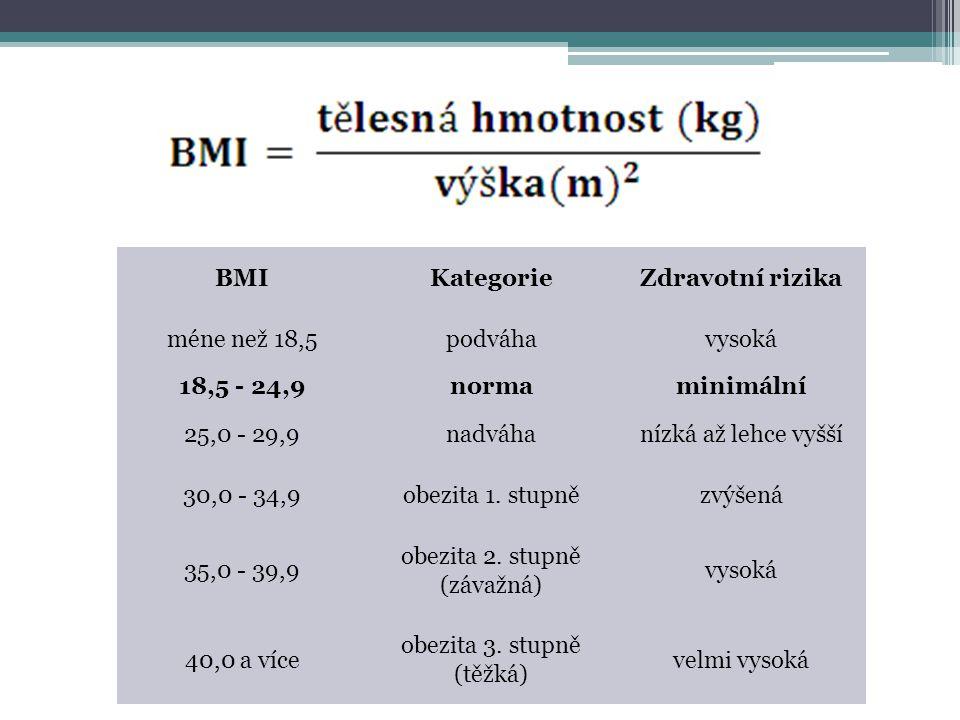 BMI Kategorie Zdravotní rizika 18,5 - 24,9 norma minimální