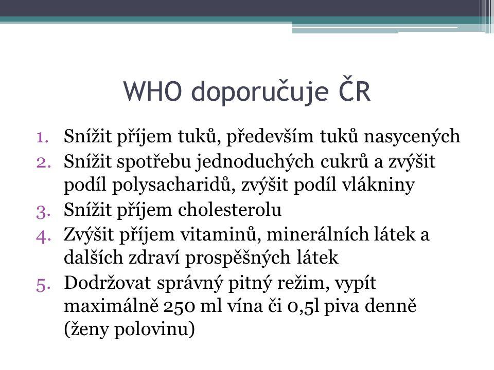 WHO doporučuje ČR Snížit příjem tuků, především tuků nasycených
