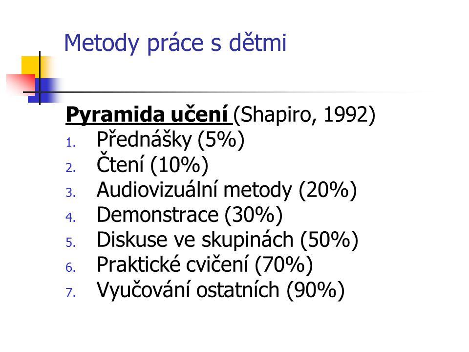 Metody práce s dětmi Pyramida učení (Shapiro, 1992) Přednášky (5%)