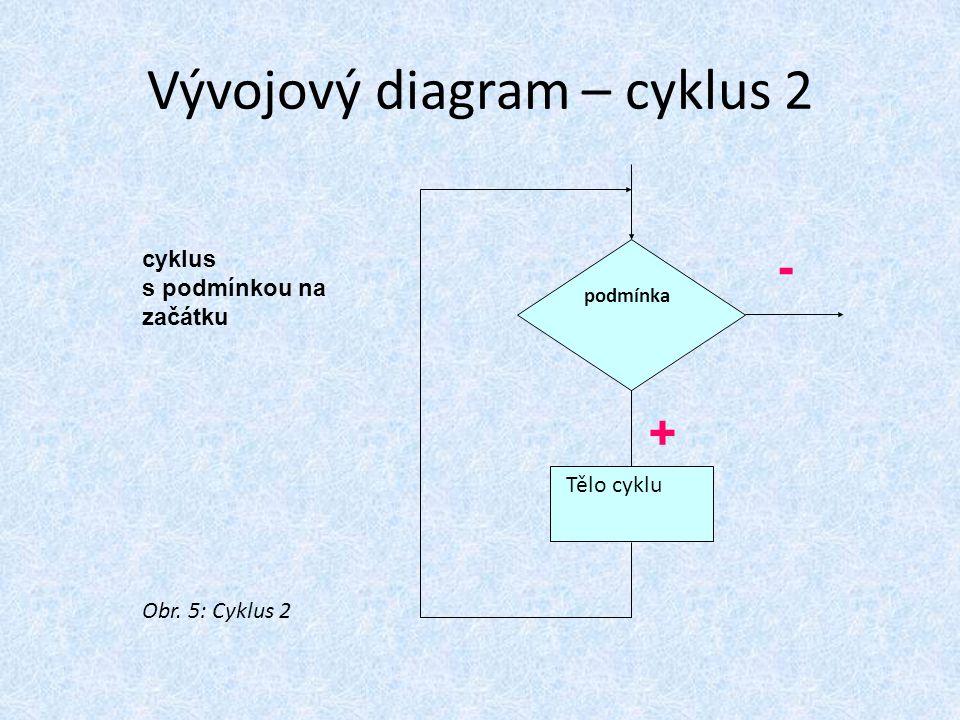Vývojový diagram – cyklus 2