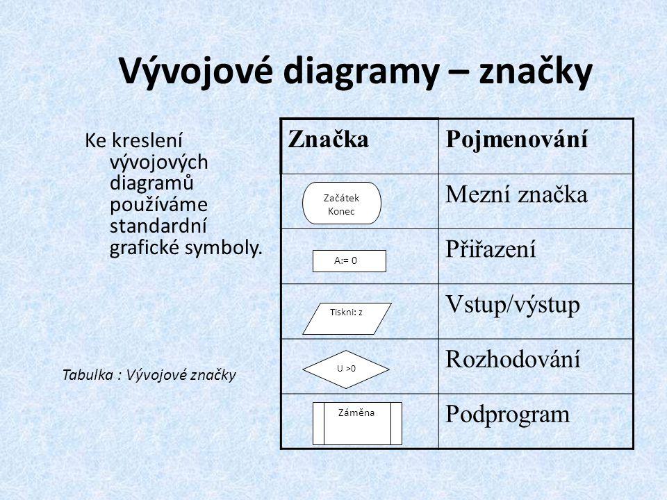 Vývojové diagramy – značky