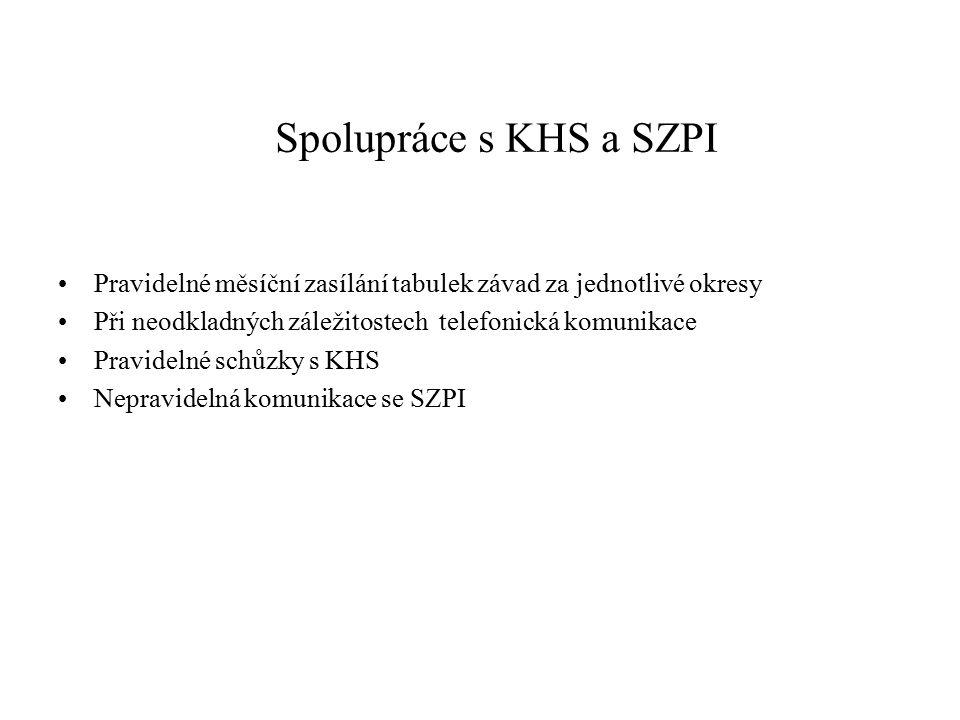 Spolupráce s KHS a SZPI Pravidelné měsíční zasílání tabulek závad za jednotlivé okresy. Při neodkladných záležitostech telefonická komunikace.