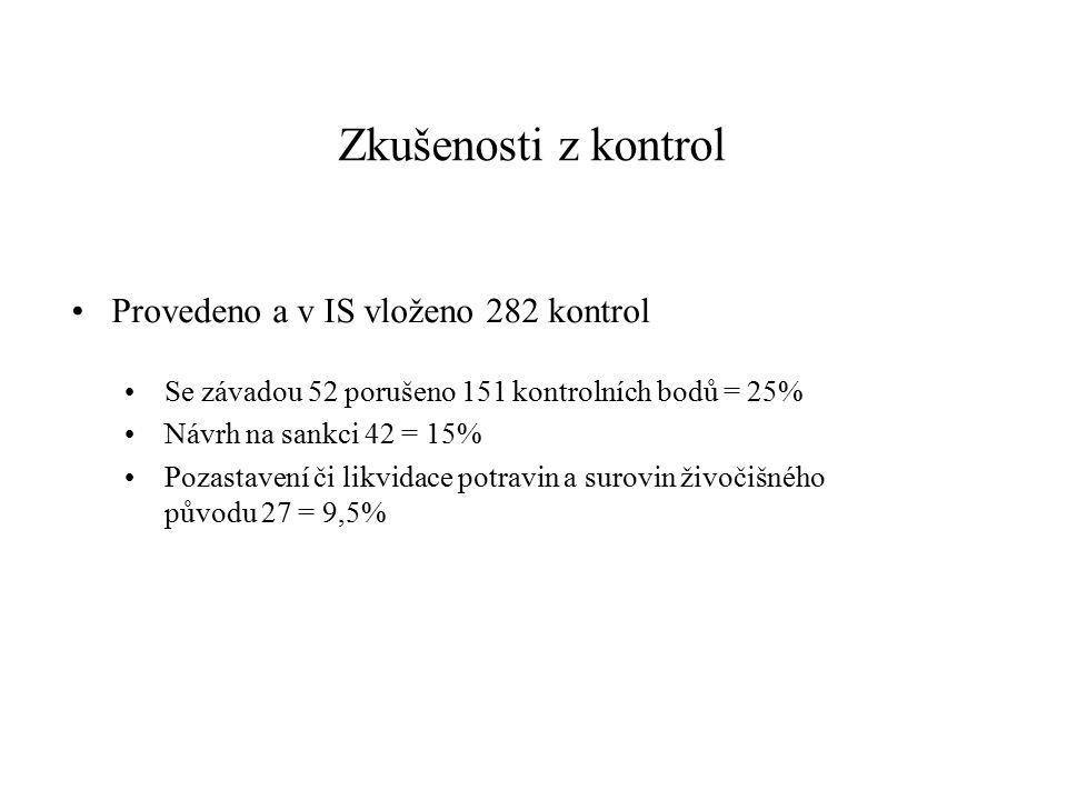 Zkušenosti z kontrol Provedeno a v IS vloženo 282 kontrol