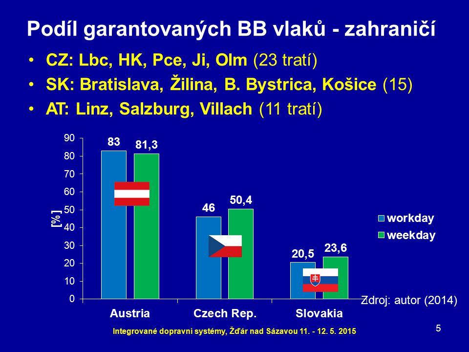 Podíl garantovaných BB vlaků - zahraničí