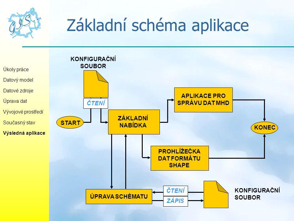 Základní schéma aplikace