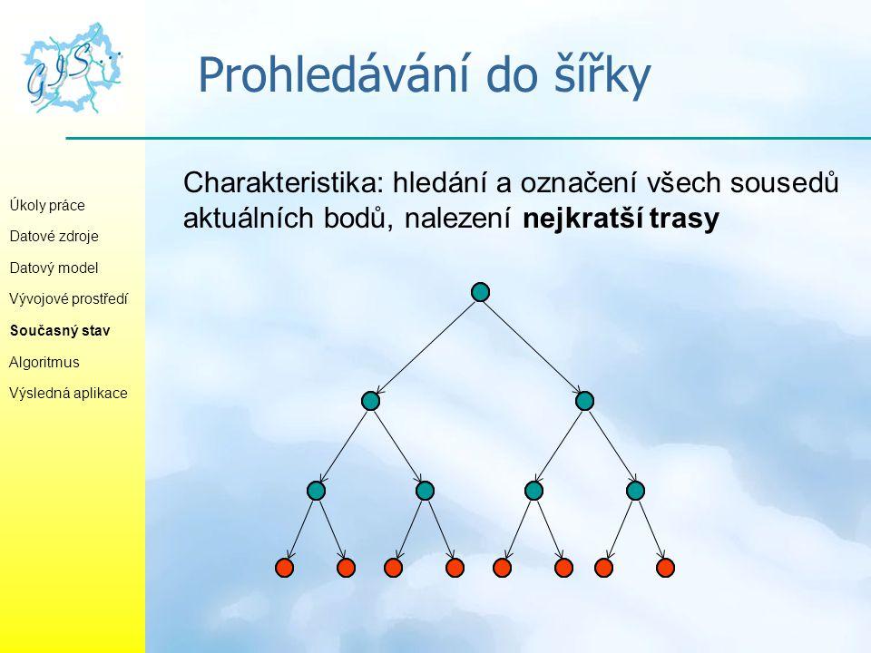 Prohledávání do šířky Charakteristika: hledání a označení všech sousedů aktuálních bodů, nalezení nejkratší trasy.