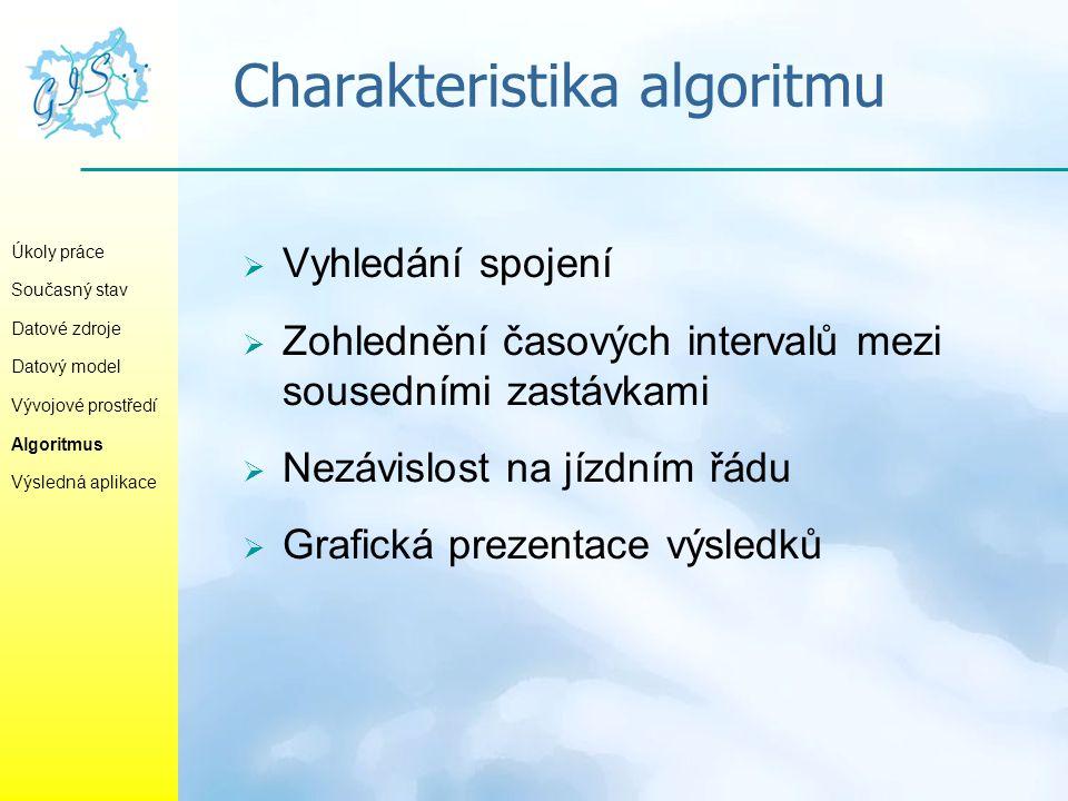 Charakteristika algoritmu