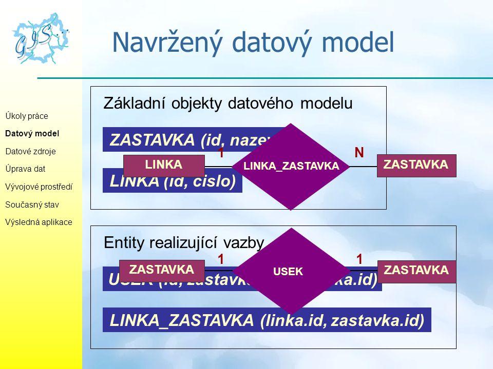 Navržený datový model Základní objekty datového modelu