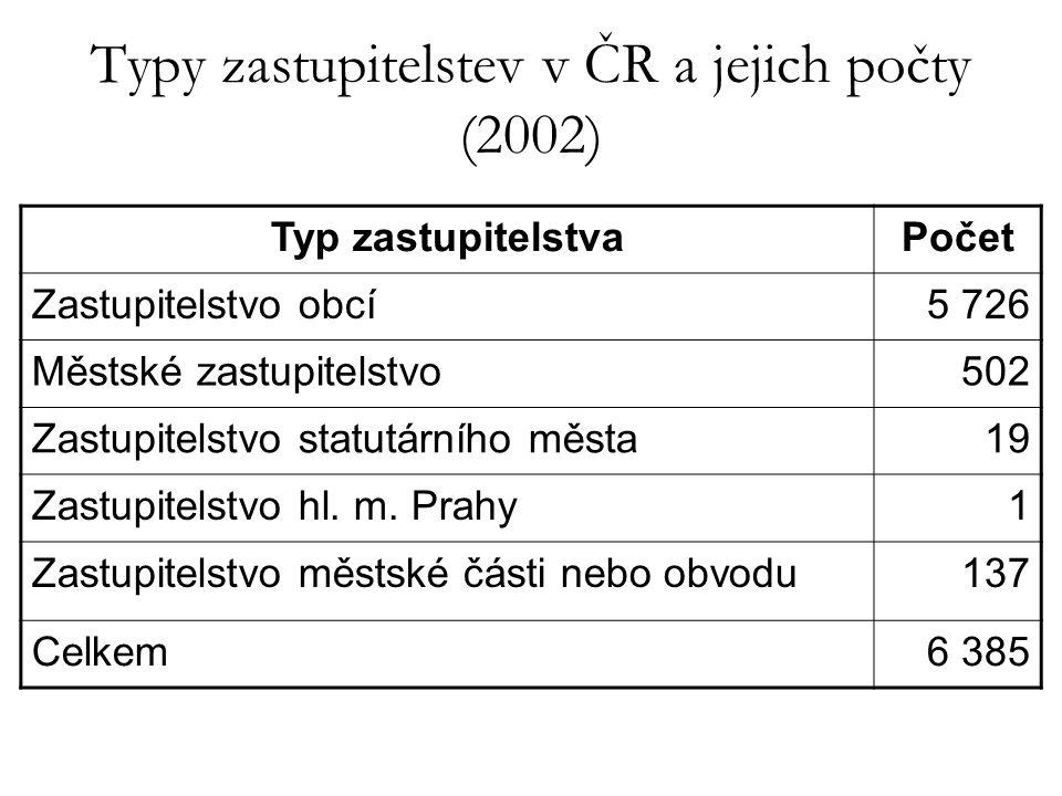 Typy zastupitelstev v ČR a jejich počty (2002)